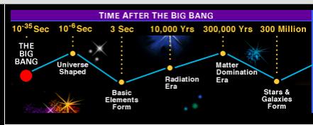 Testing Einstein's Universe