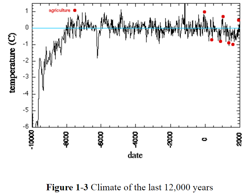 climate-of-12000-years