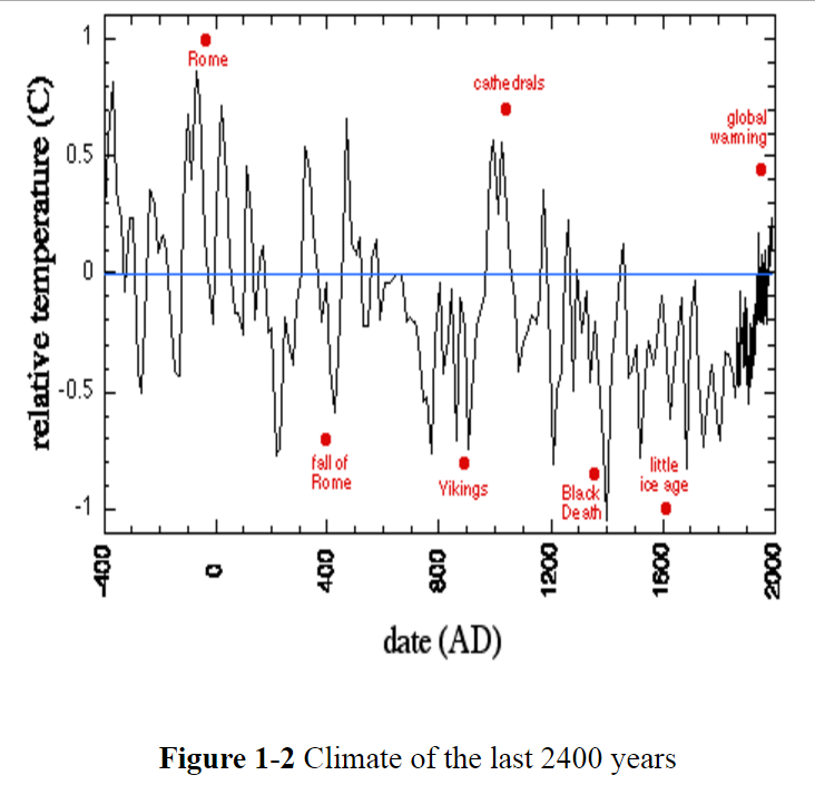 climate-of-2400-years