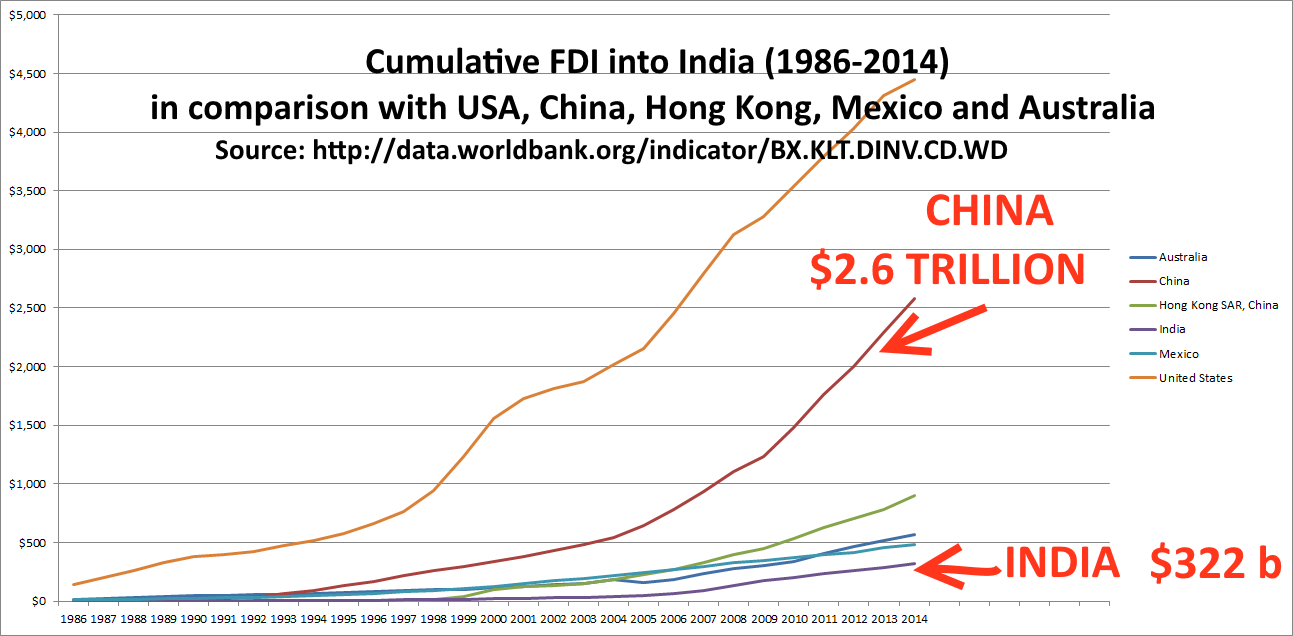 FDI-cumulative-India