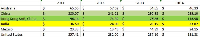 annual FDI-flows-Indai